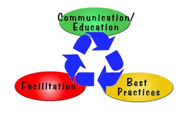 Communication Education - Facilitation - Best Practices
